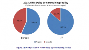 US and Europe have very different sources of flight delays